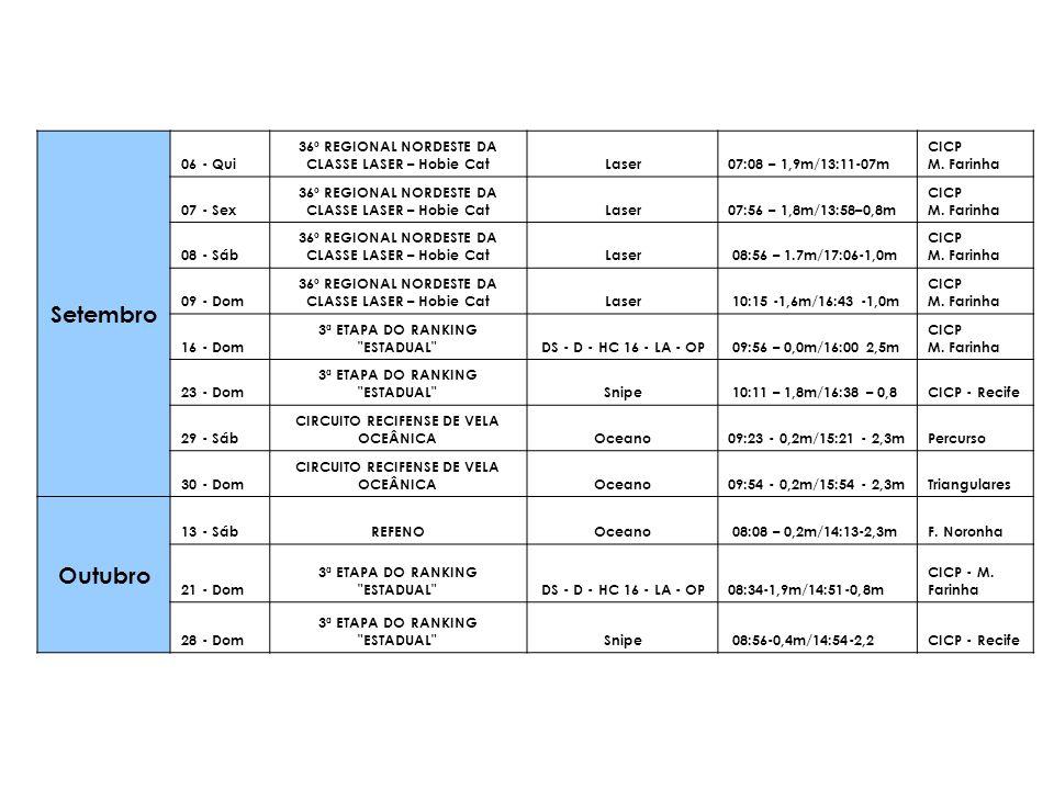 Setembro 06 - Qui 36º REGIONAL NORDESTE DA CLASSE LASER – Hobie CatLaser07:08 – 1,9m/13:11-07m CICP M. Farinha 07 - Sex 36º REGIONAL NORDESTE DA CLASS