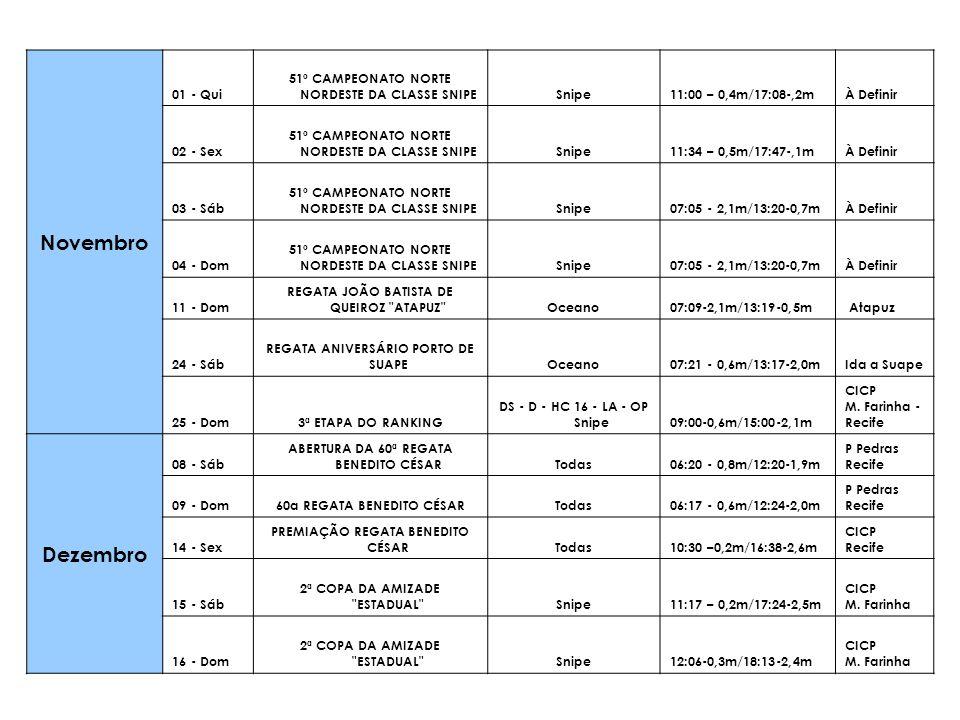 Novembro 01 - Qui 51º CAMPEONATO NORTE NORDESTE DA CLASSE SNIPESnipe11:00 – 0,4m/17:08-,2m À Definir 02 - Sex 51º CAMPEONATO NORTE NORDESTE DA CLASSE
