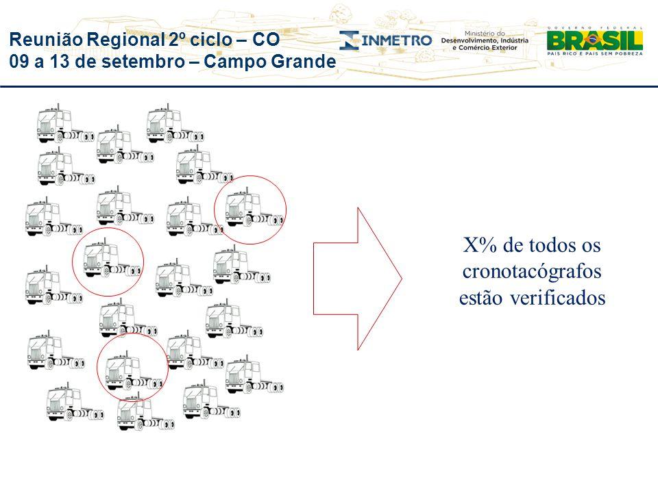 Reunião Regional 2º ciclo – CO 09 a 13 de setembro – Campo Grande X% de todos os cronotacógrafos estão verificados