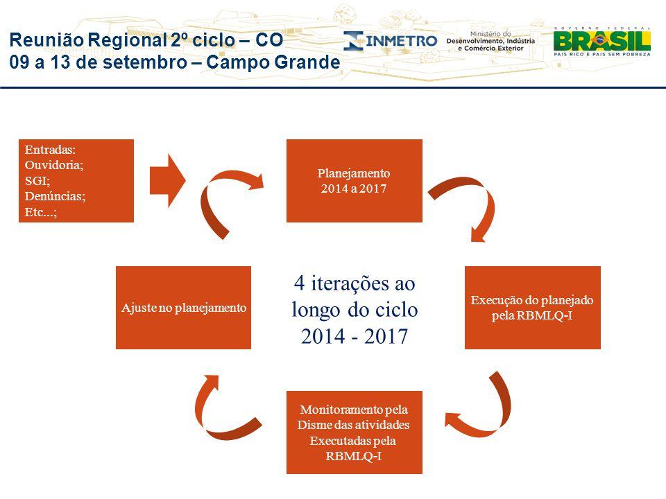 Reunião Regional 2º ciclo – CO 09 a 13 de setembro – Campo Grande Planejamento 2014 a 2017 Entradas: Ouvidoria; SGI; Denúncias; Etc...; Execução do pl