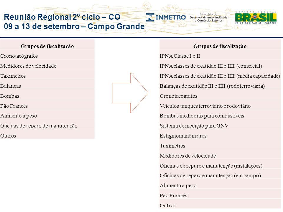Reunião Regional 2º ciclo – CO 09 a 13 de setembro – Campo Grande Grupos de fiscalização IPNA Classe I e II IPNA classes de exatidao III e IIII (comer