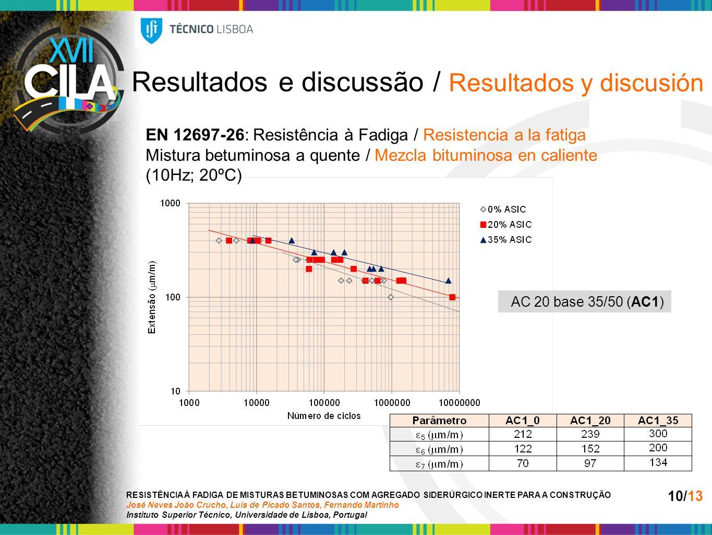 Resultados e discussão / Resultados y discusión EN 12697-26: Resistência à Fadiga / Resistencia a la fatiga Mistura betuminosa a quente / Mezcla bituminosa en caliente (10Hz; 20ºC) RESISTÊNCIA À FADIGA DE MISTURAS BETUMINOSAS COM AGREGADO SIDERÚRGICO INERTE PARA A CONSTRUÇÃO José Neves João Crucho, Luís de Picado Santos, Fernando Martinho Instituto Superior Técnico, Universidade de Lisboa, Portugal 10/13 AC 20 base 35/50 (AC1)