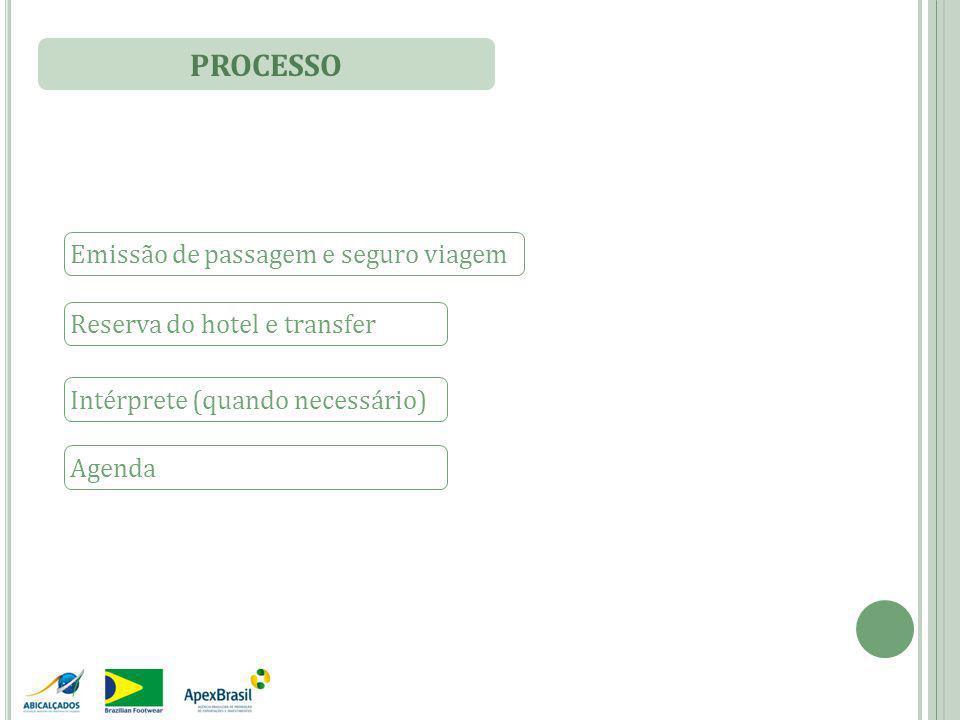 PROCESSO Emissão de passagem e seguro viagem Reserva do hotel e transfer Intérprete (quando necessário) Agenda