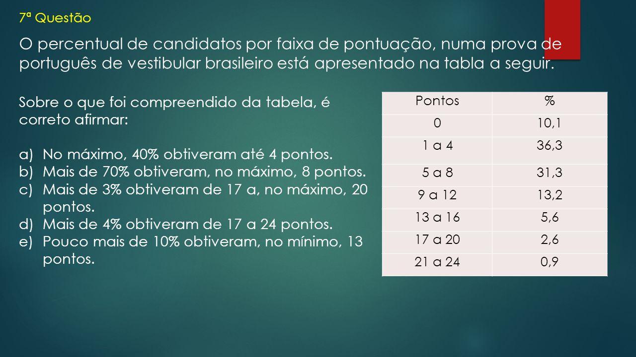 7ª Questão O percentual de candidatos por faixa de pontuação, numa prova de português de vestibular brasileiro está apresentado na tabla a seguir. Pon