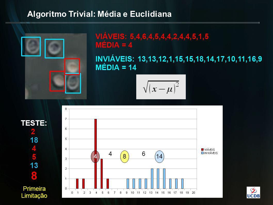 Algoritmo Trivial: Média e Euclidiana VIÁVEIS: 5,4,6,4,5,4,4,2,4,4,5,1,5 MÉDIA = 4 INVIÁVEIS: 13,13,12,1,15,15,18,14,17,10,11,16,9 MÉDIA = 14 1448 TESTE: 2 18 4 5 13 8 46 Primeira Limitação