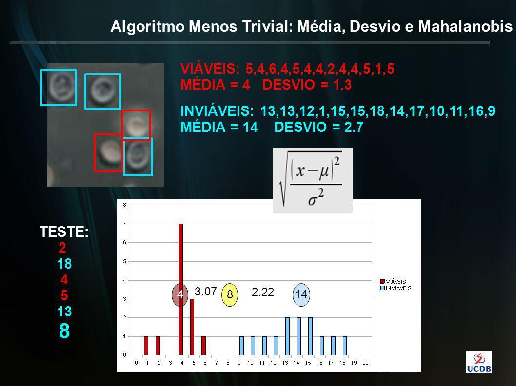 Algoritmo Menos Trivial: Média, Desvio e Mahalanobis 1448 VIÁVEIS: 5,4,6,4,5,4,4,2,4,4,5,1,5 MÉDIA = 4 DESVIO = 1.3 INVIÁVEIS: 13,13,12,1,15,15,18,14,17,10,11,16,9 MÉDIA = 14 DESVIO = 2.7 3.07 2.22 TESTE: 2 18 4 5 13 8