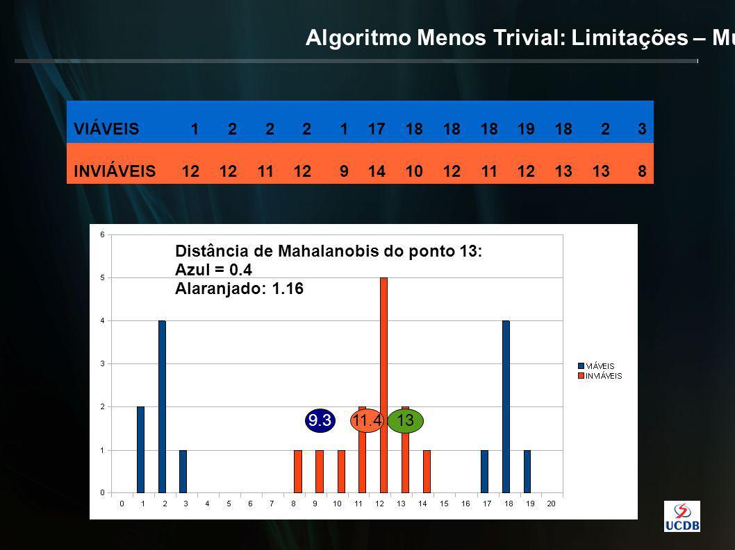 Algoritmo Menos Trivial: Limitações – Multimodal VIÁVEIS122211718 191823 INVIÁVEIS12 11129141012111213 8 9.311.4 13 Distância de Mahalanobis do ponto 13: Azul = 0.4 Alaranjado: 1.16