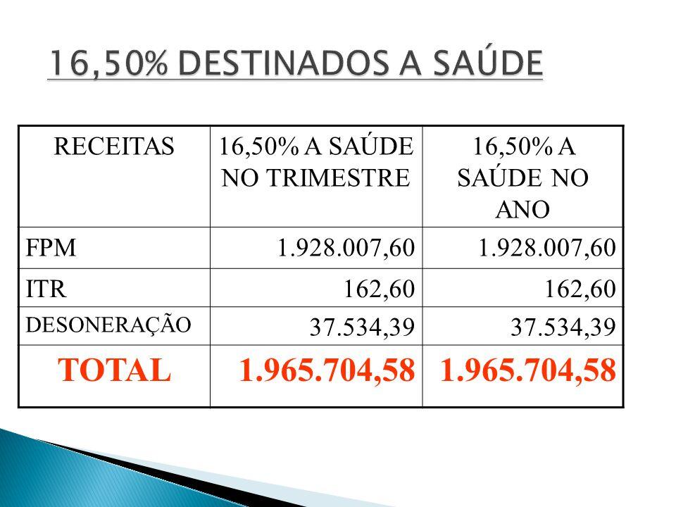RECEITAS16,50% A SAÚDE NO TRIMESTRE 16,50% A SAÚDE NO ANO FPM1.928.007,60 ITR162,60 DESONERAÇÃO 37.534,39 TOTAL1.965.704,58