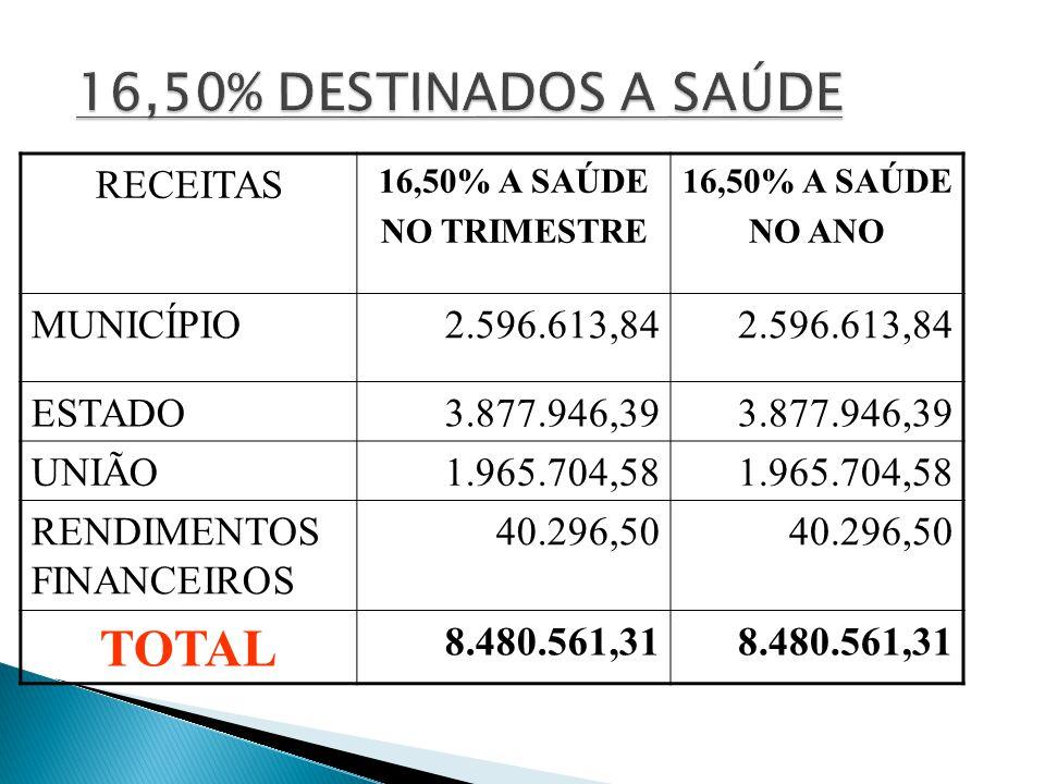 RECEITAS 16,50% A SAÚDE NO TRIMESTRE 16,50% A SAÚDE NO ANO MUNICÍPIO 2.596.613,84 ESTADO3.877.946,39 UNIÃO1.965.704,58 RENDIMENTOS FINANCEIROS 40.296,