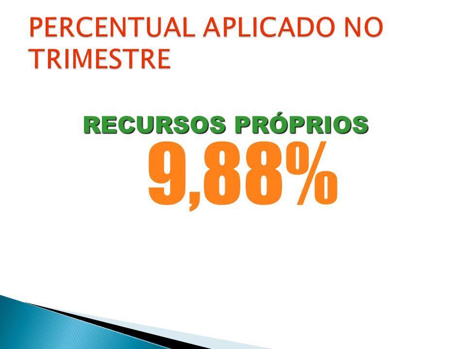 9,88% RECURSOS PRÓPRIOS