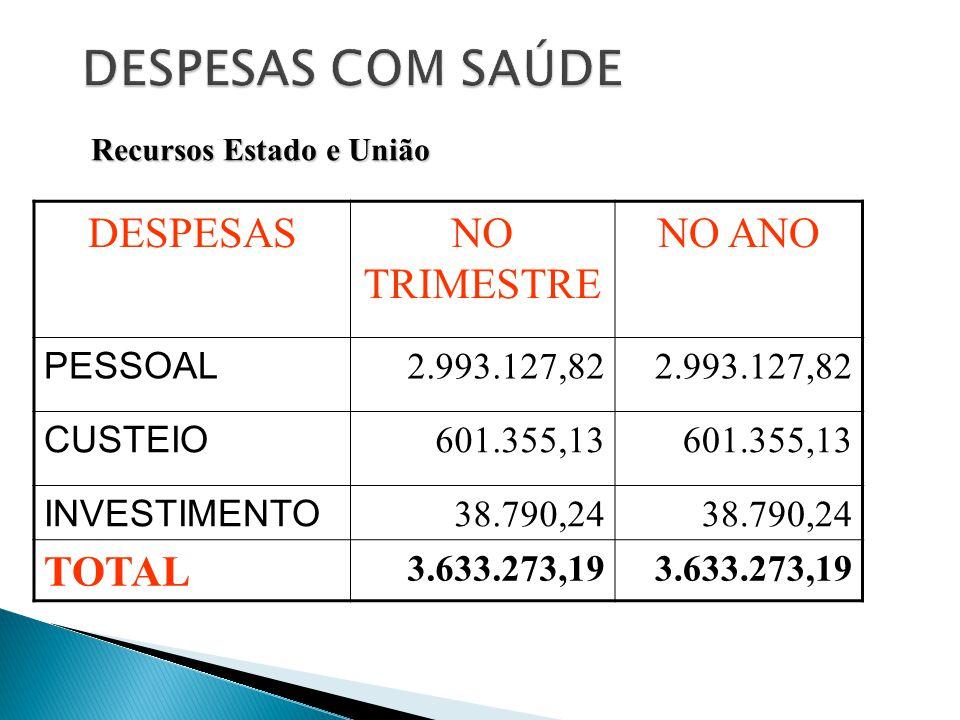 DESPESASNO TRIMESTRE NO ANO PESSOAL 2.993.127,82 CUSTEIO 601.355,13 INVESTIMENTO 38.790,24 TOTAL 3.633.273,19 Recursos Estado e União