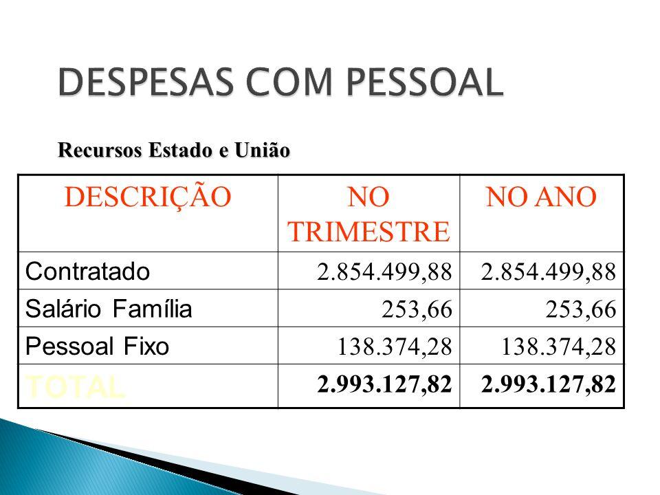 DESCRIÇÃONO TRIMESTRE NO ANO Contratado 2.854.499,88 Salário Família 253,66 Pessoal Fixo 138.374,28 TOTAL 2.993.127,82 Recursos Estado e União