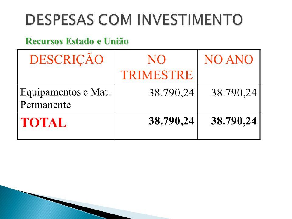 DESCRIÇÃONO TRIMESTRE NO ANO Equipamentos e Mat. Permanente 38.790,24 TOTAL 38.790,24 Recursos Estado e União
