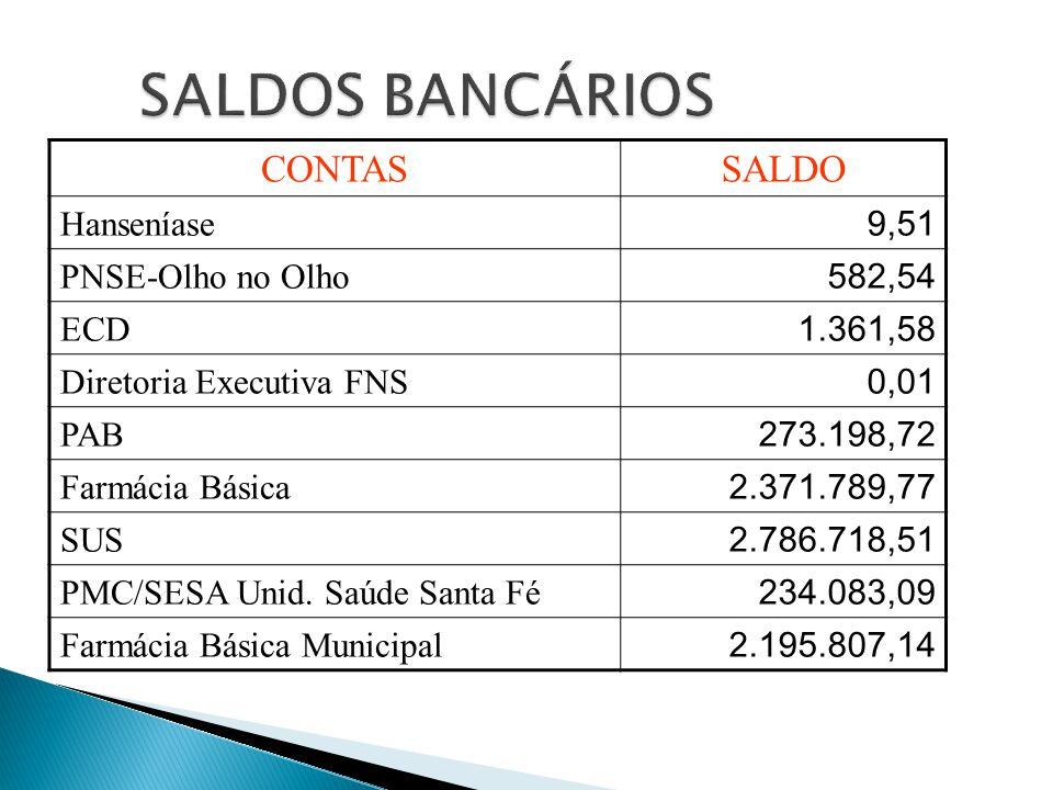 CONTASSALDO Hanseníase 9,51 PNSE-Olho no Olho 582,54 ECD 1.361,58 Diretoria Executiva FNS 0,01 PAB 273.198,72 Farmácia Básica 2.371.789,77 SUS 2.786.7