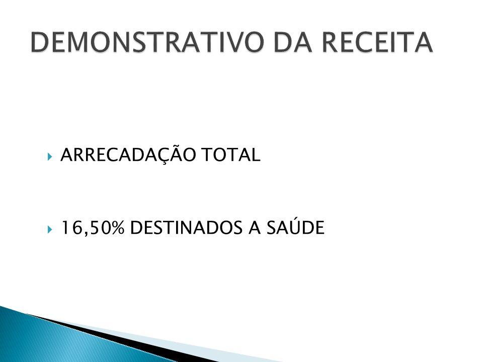  ARRECADAÇÃO TOTAL  16,50% DESTINADOS A SAÚDE