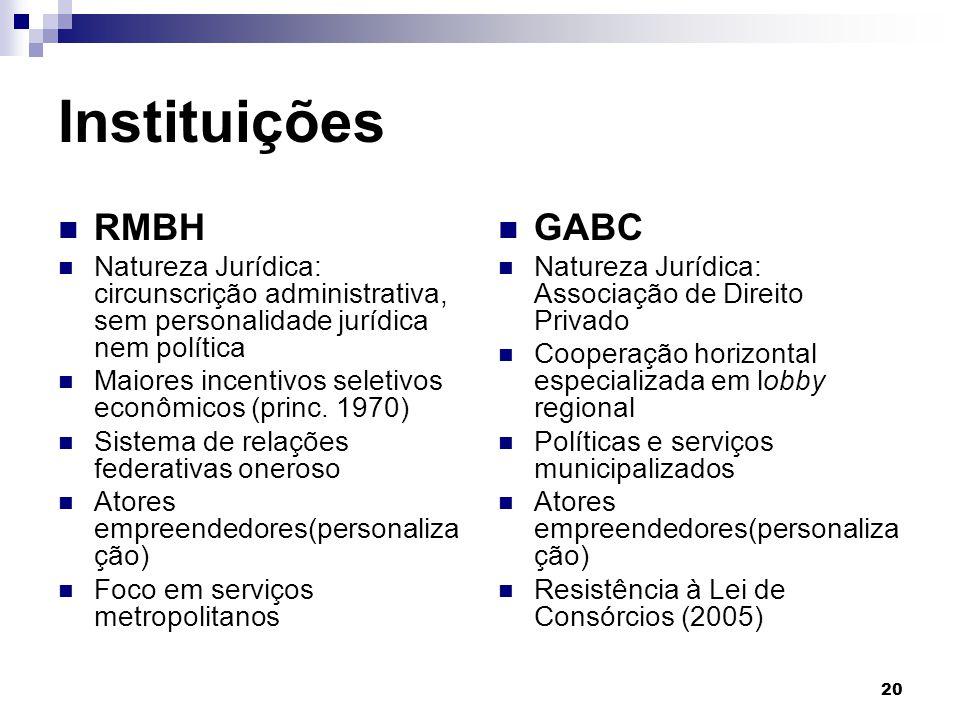 20 Instituições RMBH Natureza Jurídica: circunscrição administrativa, sem personalidade jurídica nem política Maiores incentivos seletivos econômicos