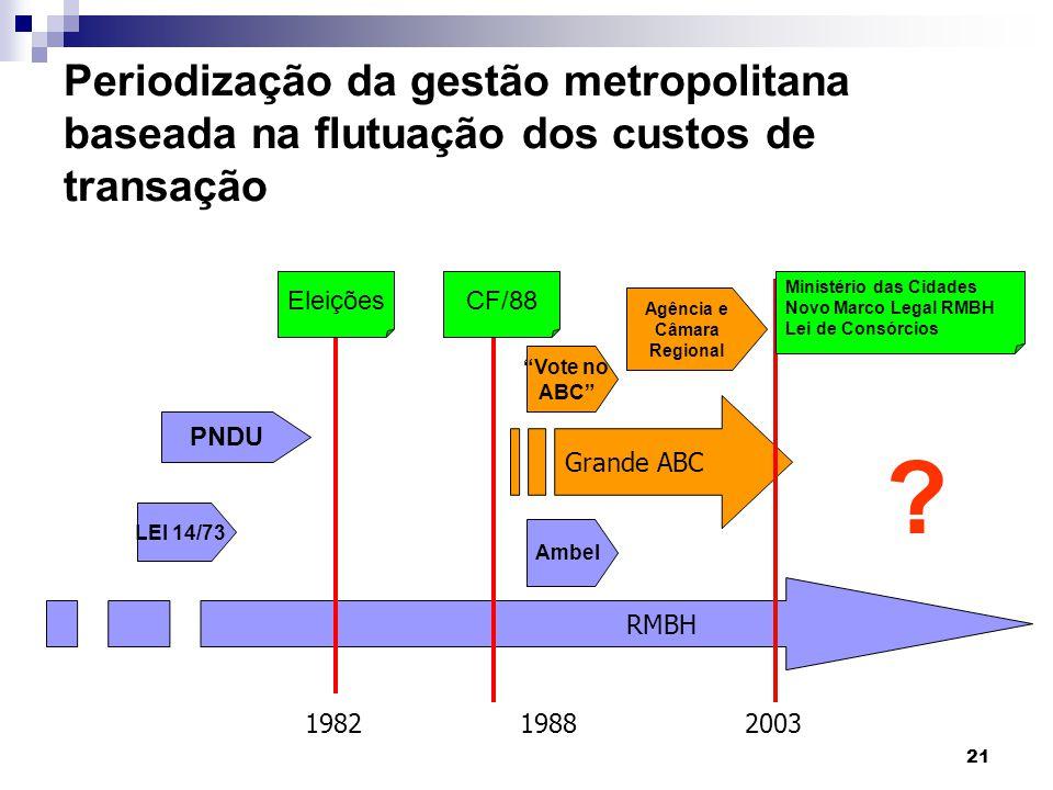 21 Periodização da gestão metropolitana baseada na flutuação dos custos de transação RMBH Grande ABC 198219882003 EleiçõesCF/88 LEI 14/73 Ambel Minist