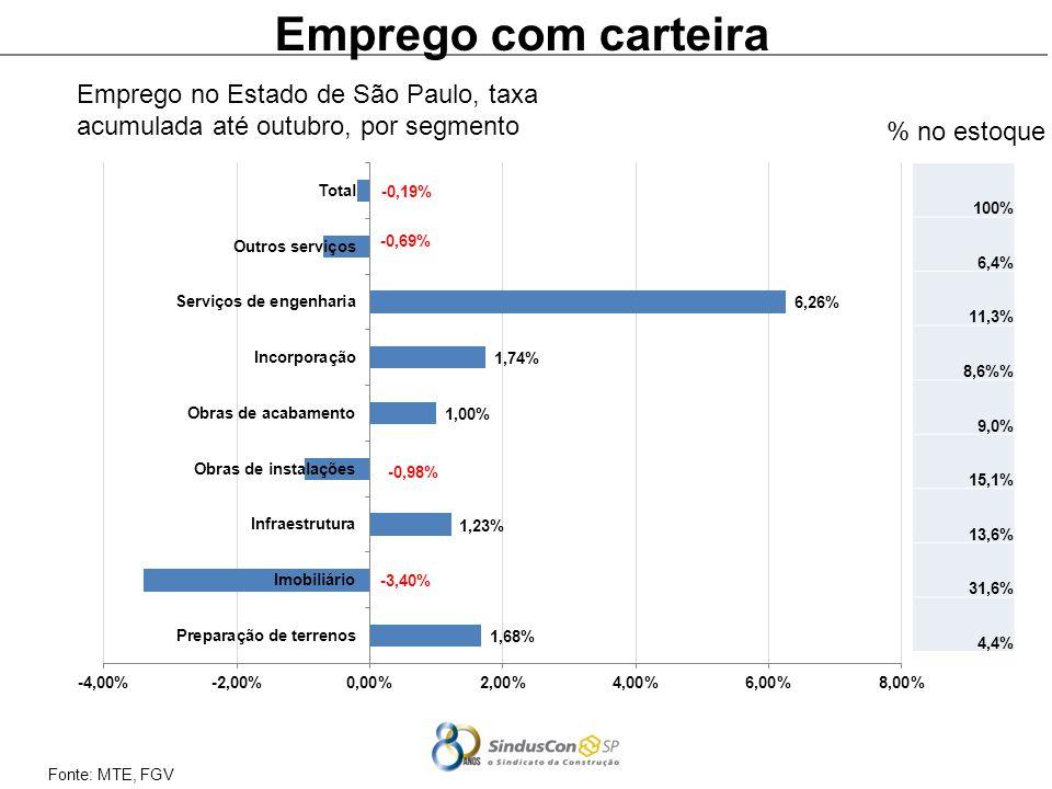 Fonte: MTE, FGV Emprego com carteira Emprego no Estado de São Paulo, taxa acumulada até outubro, por segmento 100% 6,4% 11,3% 8,6% 9,0% 15,1% 13,6% 31,6% 4,4% % no estoque