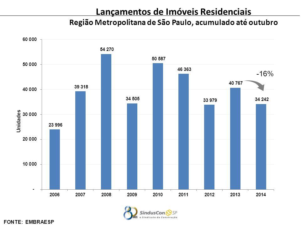 Lançamentos de Imóveis Residenciais Região Metropolitana de São Paulo, acumulado até outubro Unidades FONTE: EMBRAESP -16%