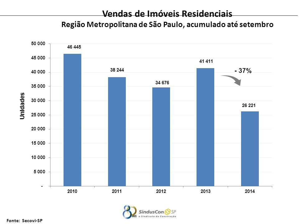 Fonte: Secovi-SP Unidades Vendas de Imóveis Residenciais Região Metropolitana de São Paulo, acumulado até setembro