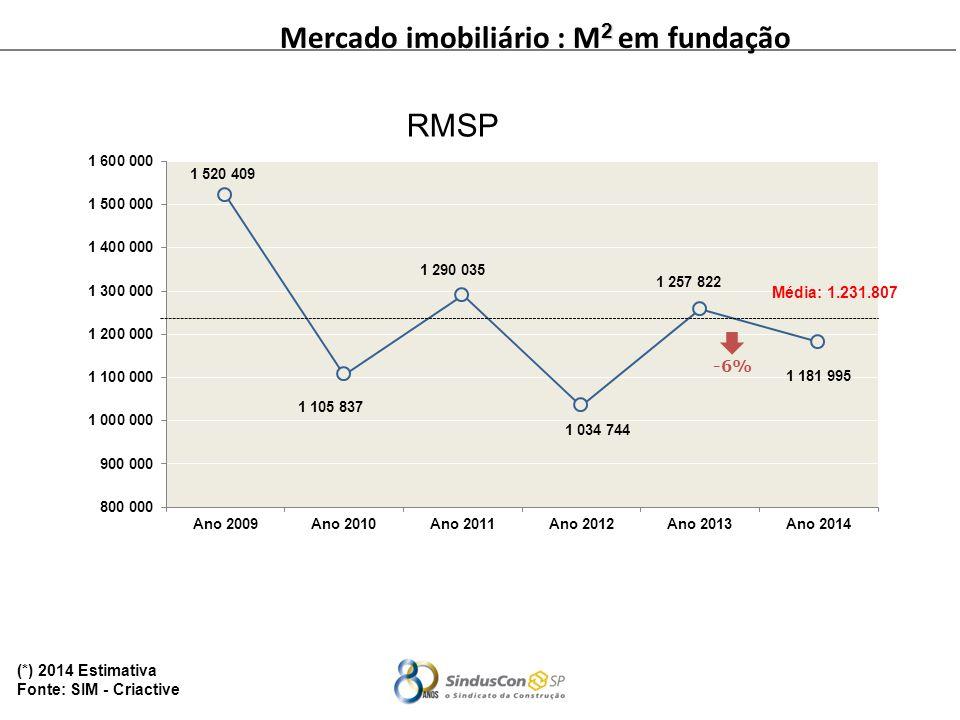 2 Mercado imobiliário : M 2 em fundação (*) 2014 Estimativa Fonte: SIM - Criactive Média: 1.231.807 -6% RMSP