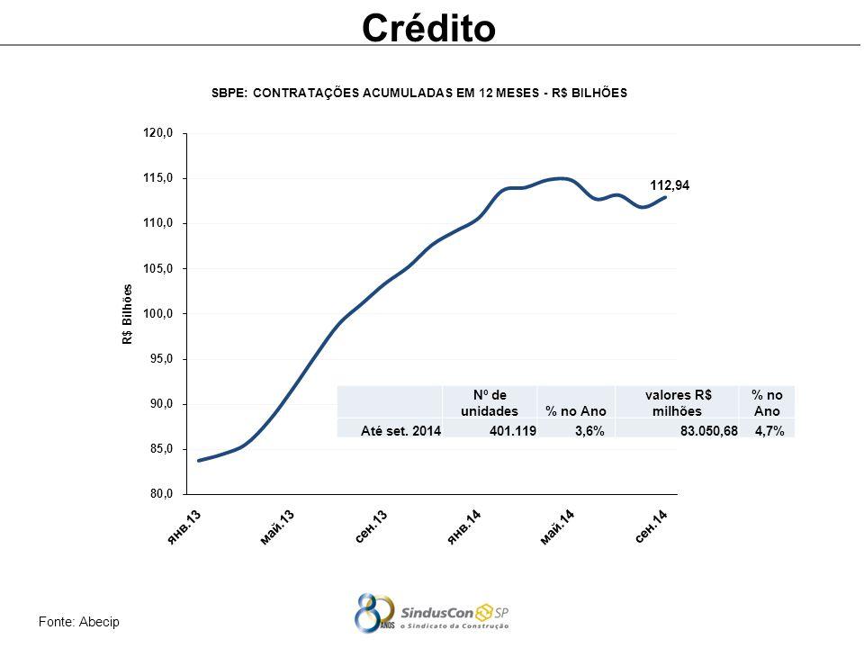Fonte: Abecip Crédito Nº de unidades% no Ano valores R$ milhões % no Ano Até set.