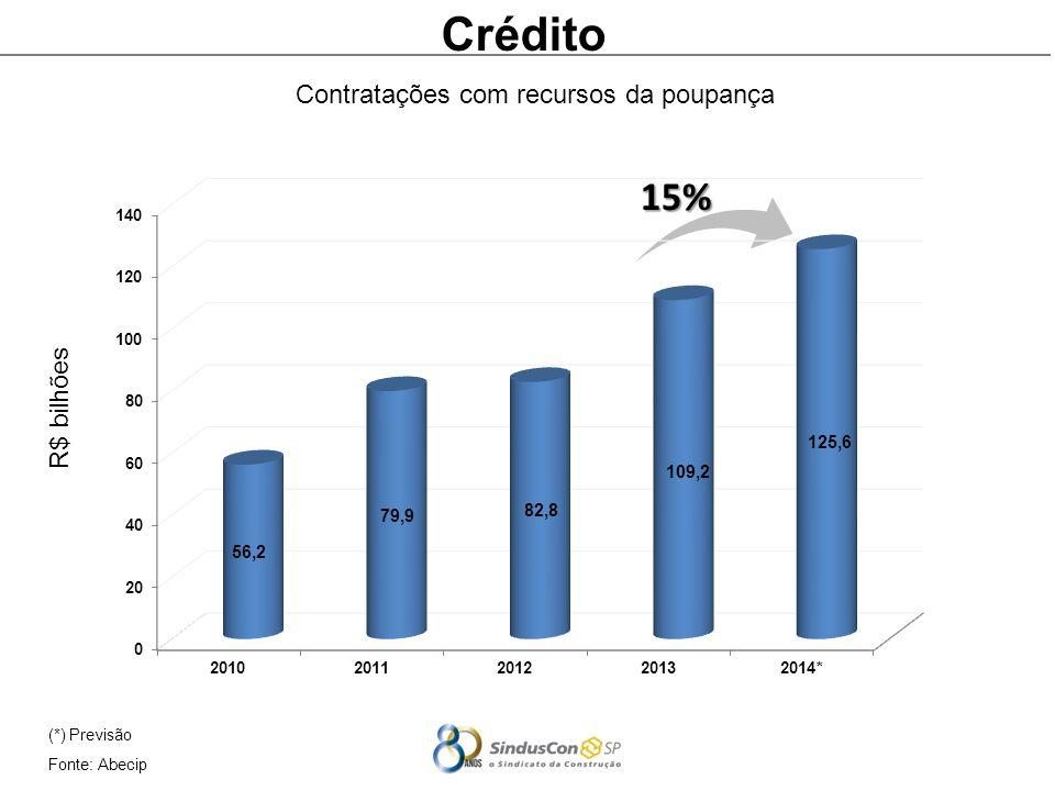 (*) Previsão Fonte: Abecip Crédito Contratações com recursos da poupança 15% R$ bilhões