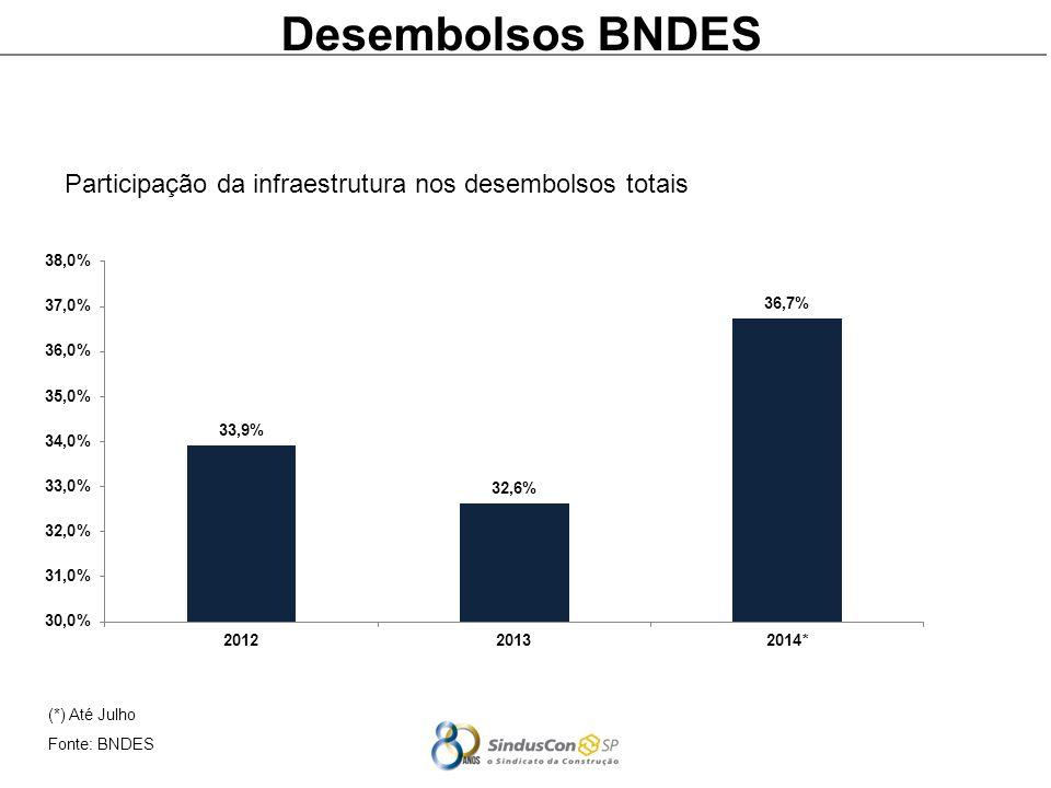 (*) Até Julho Fonte: BNDES Desembolsos BNDES Participação da infraestrutura nos desembolsos totais