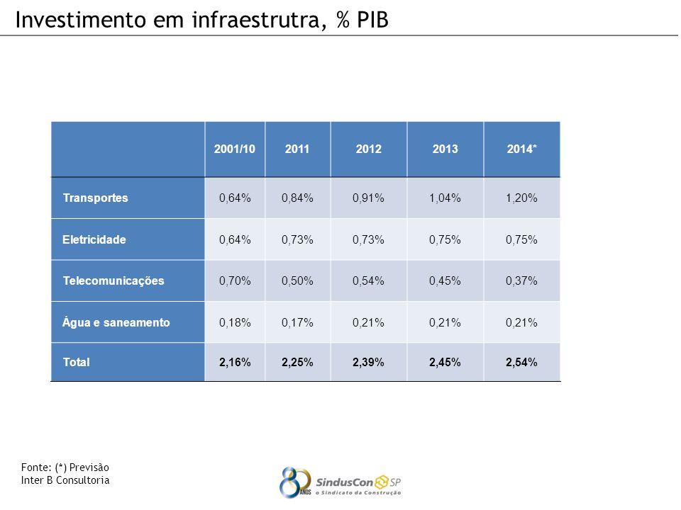 Fonte: (*) Previsão Inter B Consultoria Investimento em infraestrutra, % PIB 2001/102011201220132014* Transportes0,64%0,84%0,91%1,04%1,20% Eletricidade0,64%0,73% 0,75% Telecomunicações0,70%0,50%0,54%0,45%0,37% Água e saneamento0,18%0,17%0,21% Total2,16%2,25%2,39%2,45%2,54%