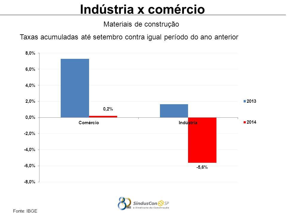 Fonte: IBGE Indústria x comércio Taxas acumuladas até setembro contra igual período do ano anterior Materiais de construção