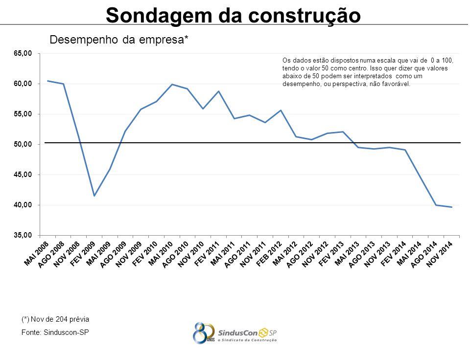 (*) Nov de 204 prévia Fonte: Sinduscon-SP Sondagem da construção Desempenho da empresa* Os dados estão dispostos numa escala que vai de 0 a 100, tendo o valor 50 como centro.