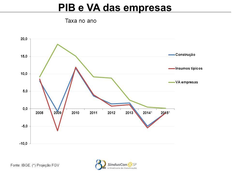 Fonte: IBGE. (*) Projeção FGV PIB e VA das empresas Taxa no ano