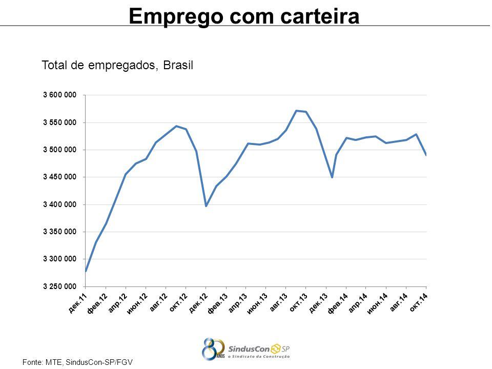 Fonte: MTE, SindusCon-SP/FGV Emprego com carteira Total de empregados, Brasil