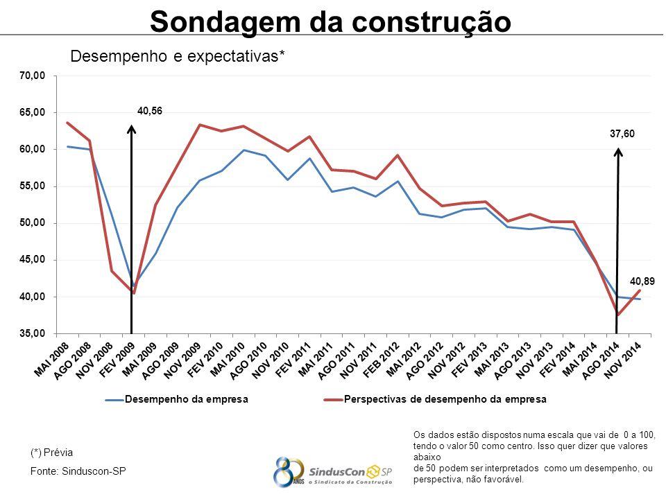 (*) Prévia Fonte: Sinduscon-SP Sondagem da construção Desempenho e expectativas* Os dados estão dispostos numa escala que vai de 0 a 100, tendo o valor 50 como centro.