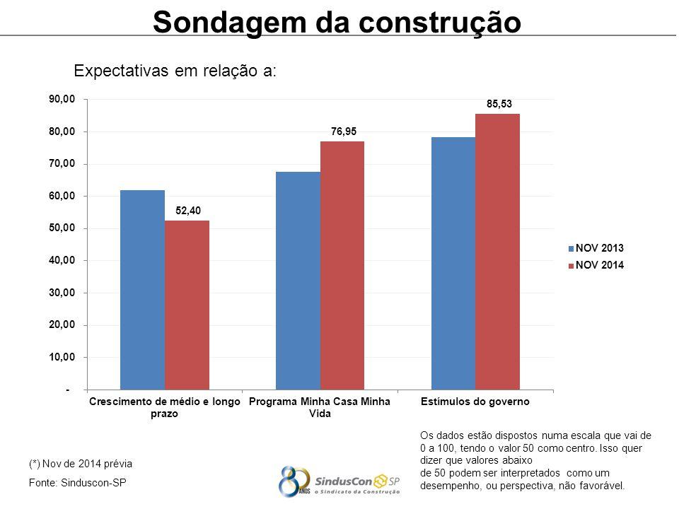 (*) Nov de 2014 prévia Fonte: Sinduscon-SP Sondagem da construção Expectativas em relação a: Os dados estão dispostos numa escala que vai de 0 a 100, tendo o valor 50 como centro.
