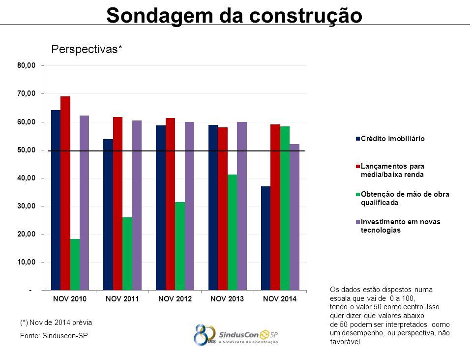 (*) Nov de 2014 prévia Fonte: Sinduscon-SP Sondagem da construção Perspectivas* Os dados estão dispostos numa escala que vai de 0 a 100, tendo o valor 50 como centro.