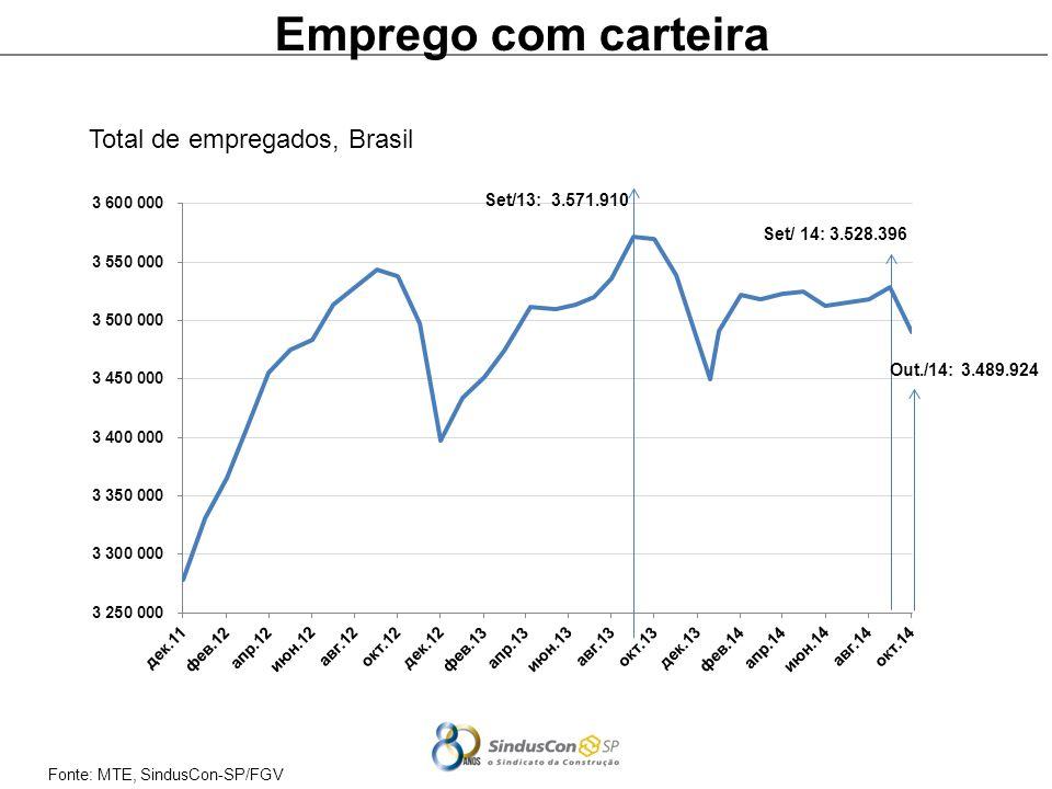 Fonte: MTE, SindusCon-SP/FGV Emprego com carteira Total de empregados, Brasil Out./14: 3.489.924