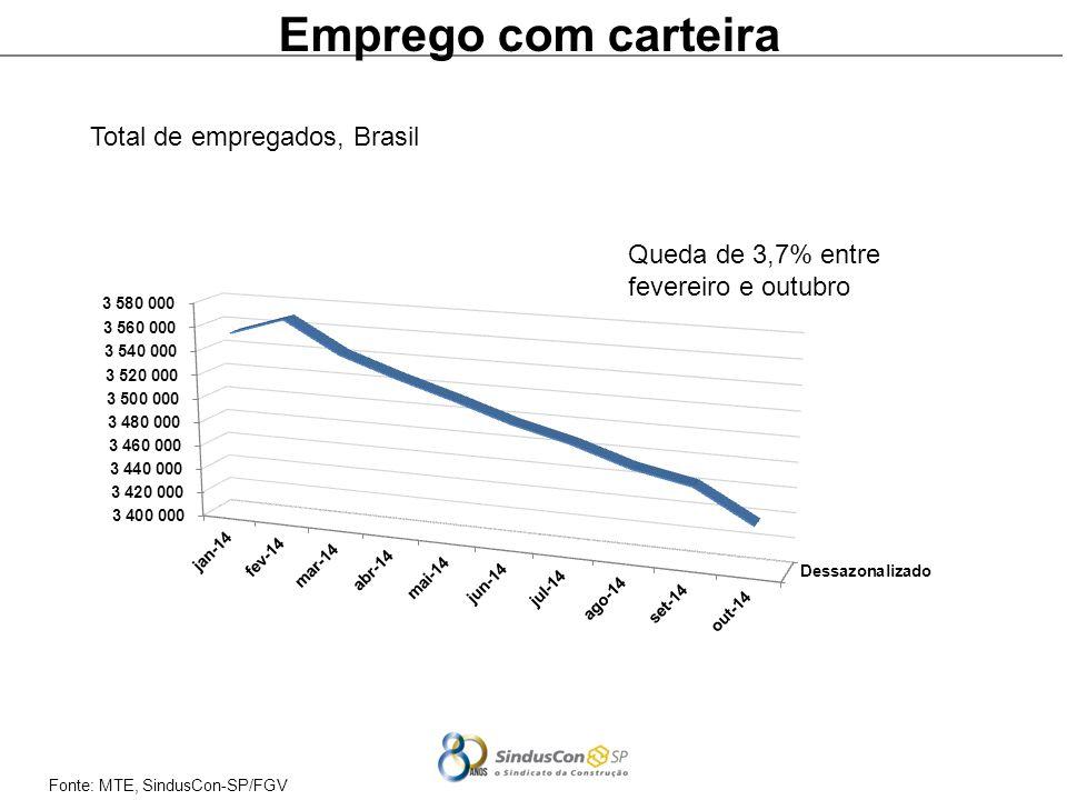 Fonte: MTE, SindusCon-SP/FGV Emprego com carteira Total de empregados, Brasil Queda de 3,7% entre fevereiro e outubro