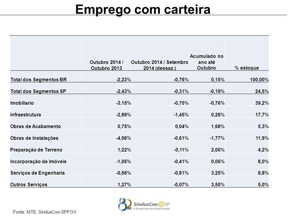 Fonte: MTE, SindusCon-SPFGV Emprego com carteira Outubro 2014 / Outubro 2013 Outubro 2014 / Setembro 2014 (dessaz.) Acumulado no ano até Outubro% estoque Total dos Segmentos BR-2,23%-0,76%0,15%100,00% Total dos Segmentos SP-2,43%-0,31%-0,19%24,5% Imobiliario-3,15%-0,75%-0,76%39,2% Infraestrutura-2,89%-1,45%0,28%17,7% Obras de Acabamento0,75%0,04%1,68%5,3% Obras de Instalações-4,06%-0,61%-1,77%11,9% Preparação de Terreno1,22%-0,11%2,00%4,2% Incorporação de Imóveis-1,05%-0,41%0,05%8,0% Serviços de Engenharia-0,56%-0,81%3,25%8,8% Outros Serviços1,27%-0,07%3,50%5,0%