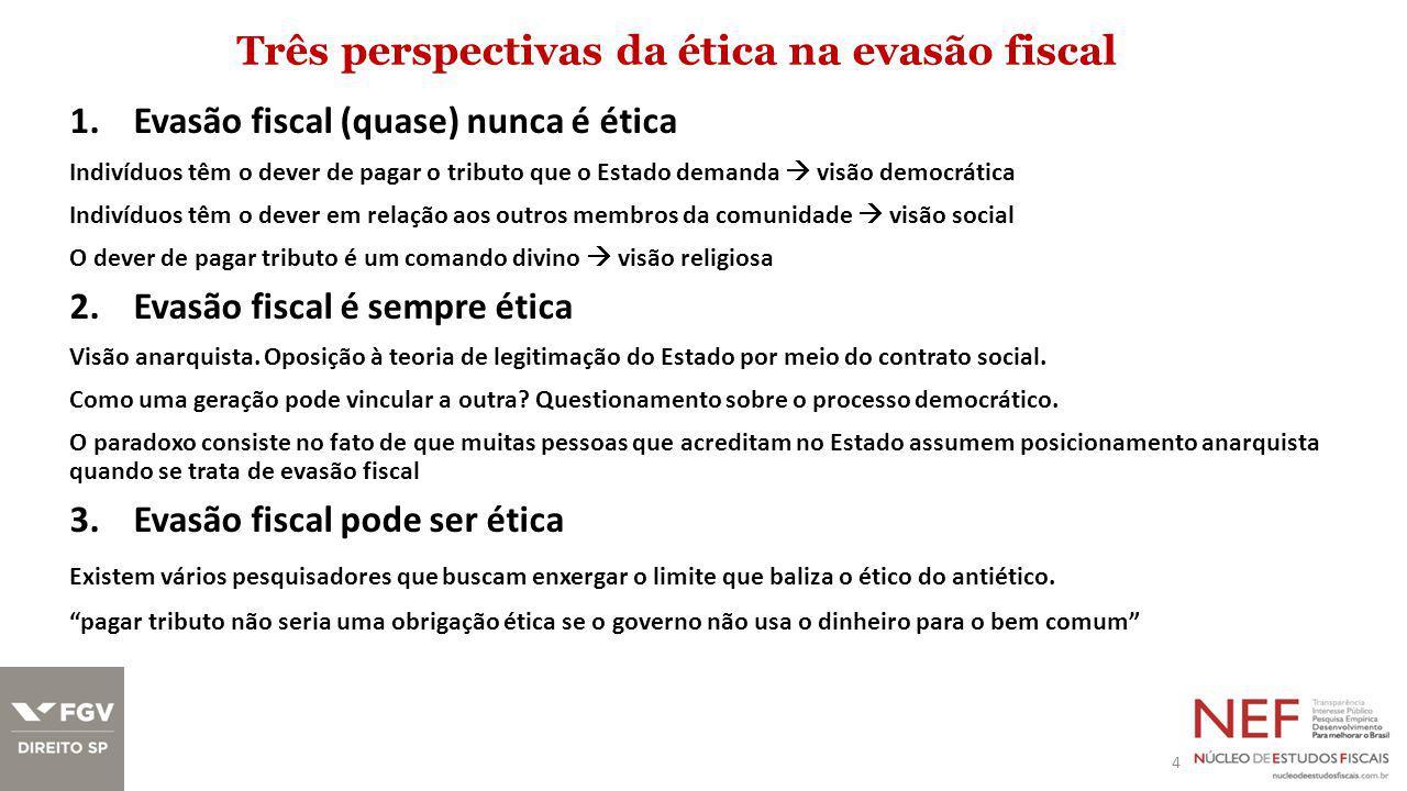 Três perspectivas da ética na evasão fiscal 4 1.