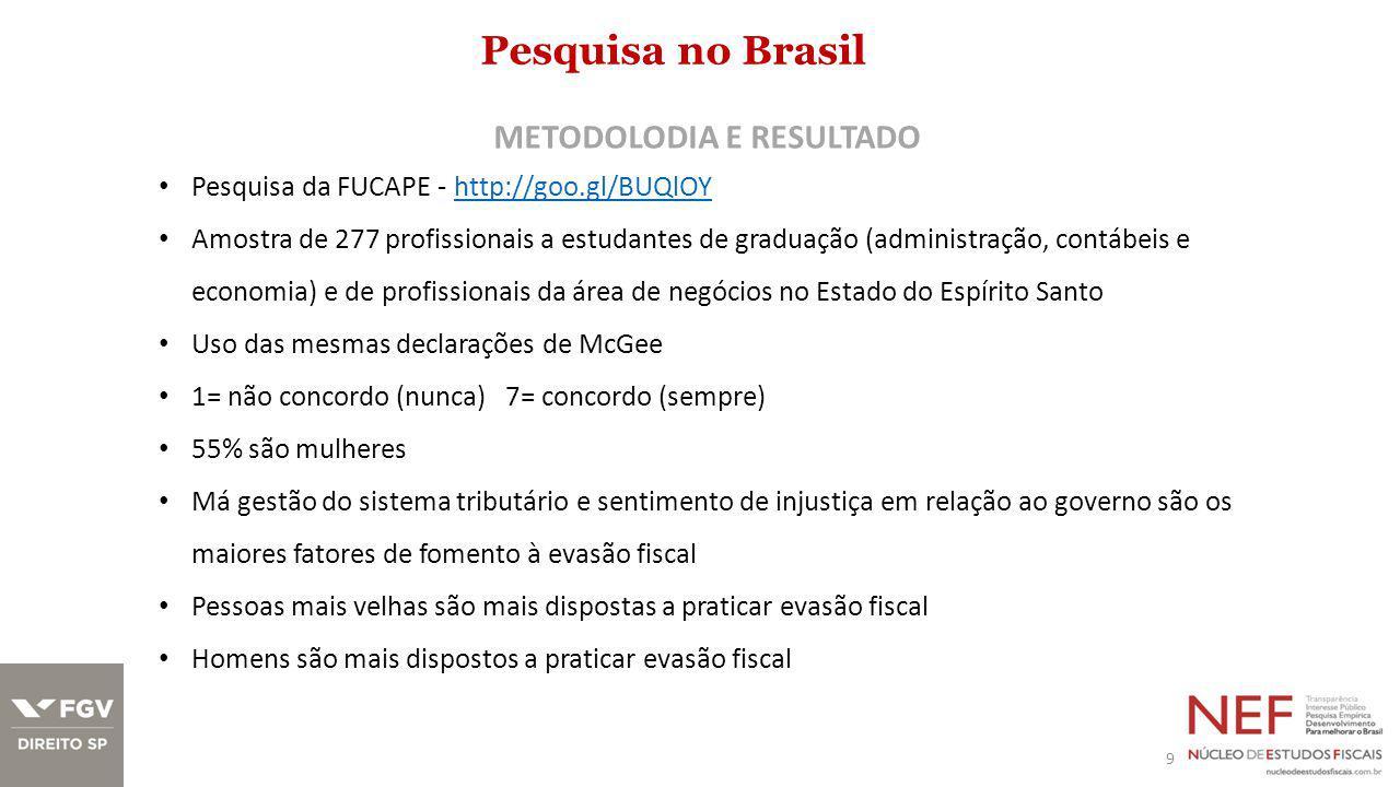 Pesquisa no Brasil 9 METODOLODIA E RESULTADO Pesquisa da FUCAPE - http://goo.gl/BUQlOYhttp://goo.gl/BUQlOY Amostra de 277 profissionais a estudantes de graduação (administração, contábeis e economia) e de profissionais da área de negócios no Estado do Espírito Santo Uso das mesmas declarações de McGee 1= não concordo (nunca) 7= concordo (sempre) 55% são mulheres Má gestão do sistema tributário e sentimento de injustiça em relação ao governo são os maiores fatores de fomento à evasão fiscal Pessoas mais velhas são mais dispostas a praticar evasão fiscal Homens são mais dispostos a praticar evasão fiscal