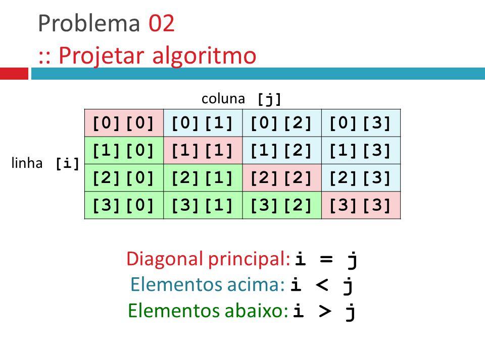 Problema 02 :: Projetar algoritmo [0][0][0][1][0][2][0][3] [1][0][1][1][1][2][1][3] [2][0][2][1][2][2][2][3] [3][0][3][1][3][2][3][3] Diagonal principal: i = j Elementos acima: i < j Elementos abaixo: i > j coluna [j] linha [i]