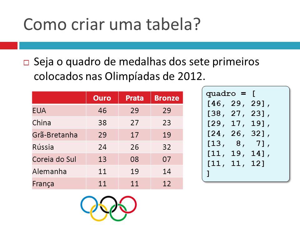 Seja o quadro de medalhas dos sete primeiros colocados nas Olimpíadas de 2012. Como criar uma tabela? OuroPrataBronze EUA4629 China382723 Grã-Bretan