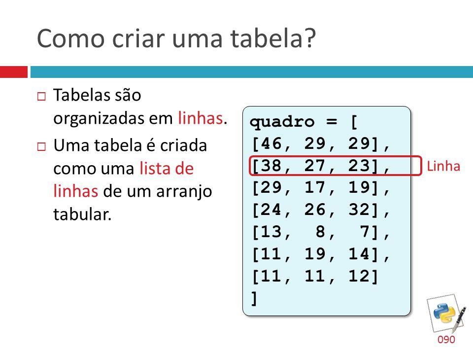 Como criar uma tabela?  Tabelas são organizadas em linhas.  Uma tabela é criada como uma lista de linhas de um arranjo tabular. quadro = [ [46, 29,