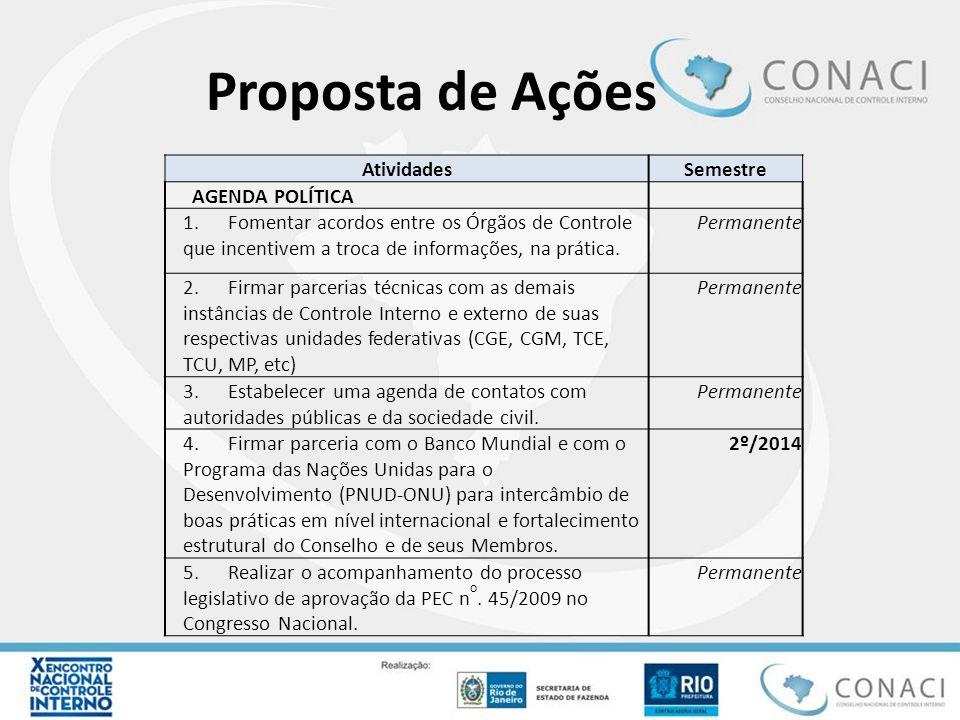 Proposta de Ações AtividadesSemestre AGENDA POLÍTICA 1. Fomentar acordos entre os Órgãos de Controle que incentivem a troca de informações, na prática