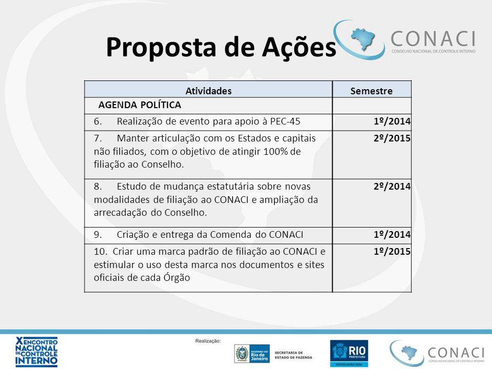 Proposta de Ações AtividadesSemestre AGENDA POLÍTICA 6. Realização de evento para apoio à PEC-451º/2014 7. Manter articulação com os Estados e capitai
