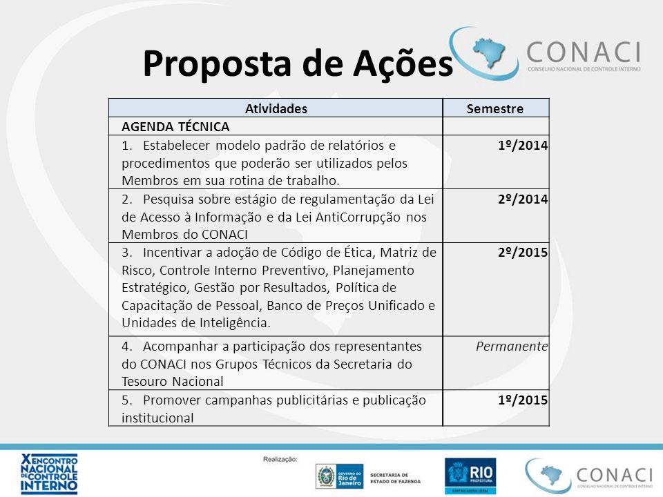 Proposta de Ações AtividadesSemestre AGENDA TÉCNICA 1. Estabelecer modelo padrão de relatórios e procedimentos que poderão ser utilizados pelos Membro
