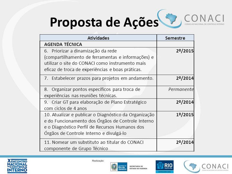 Proposta de Ações AtividadesSemestre AGENDA TÉCNICA 6. Priorizar a dinamização da rede (compartilhamento de ferramentas e informações) e utilizar o si