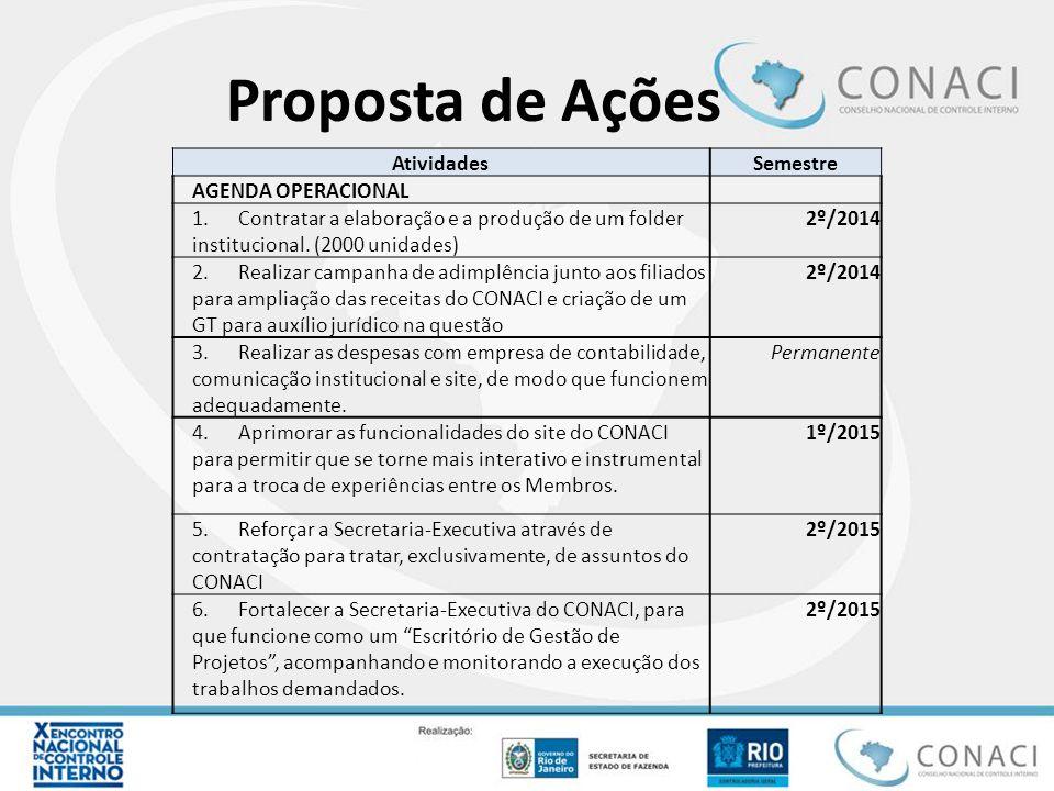 Proposta de Ações AtividadesSemestre AGENDA OPERACIONAL 1. Contratar a elaboração e a produção de um folder institucional. (2000 unidades) 2º/2014 2.
