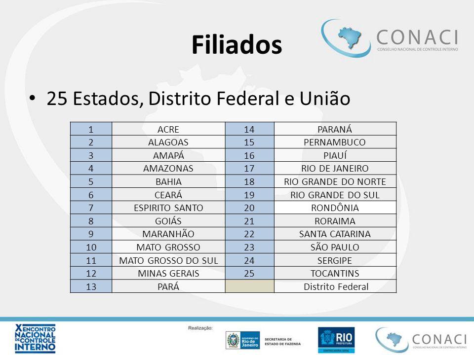 Filiados 13 capitais 1ACRIO BRANCO8RNNATAL 2ALMACEIÓ9ROPORTO VELHO 3CEFORTALEZA10RSPORTO ALEGRE 4ESVITORIA11SEARACAJU 5PABELEM12SPSÃO PAULO 6PERECIFE13MGBELO HORIZONTE 7RJ RIO DE JANEIRO